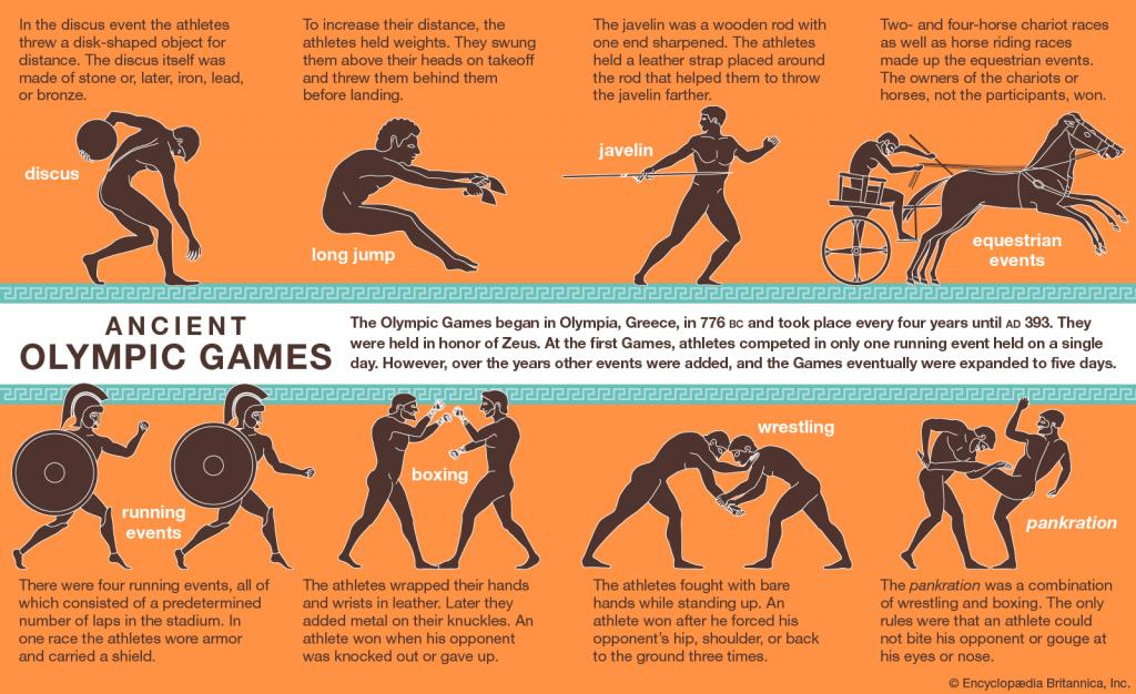 Ancient Olympic Games (Source: Encyclopedia Britannica, David C Young)